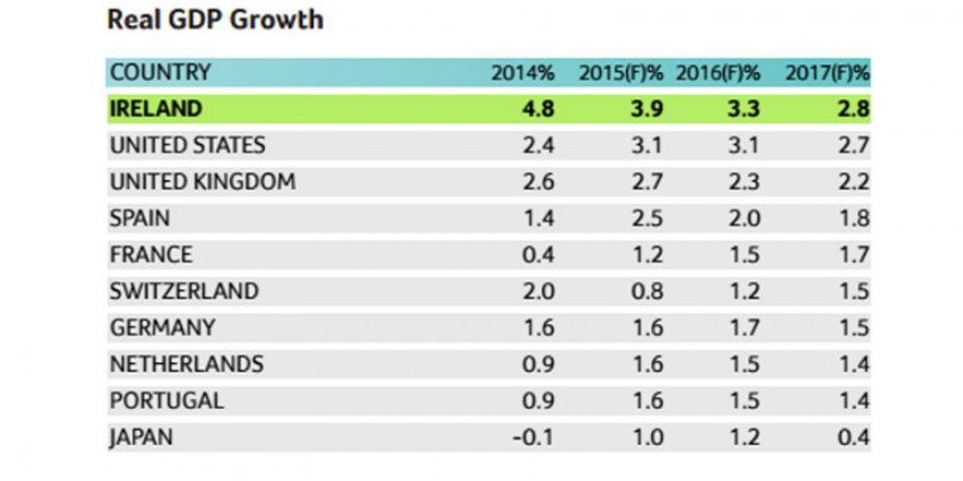Ireland is Fastest Growing European Economy